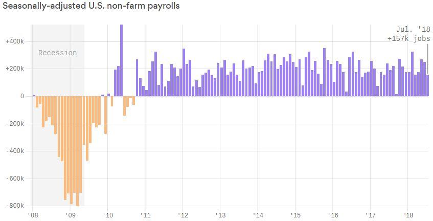 U S  Adds Fewer Jobs Than Expected but Preserves Positive